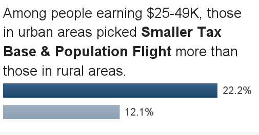 Smaller Tax Base & Population Flight